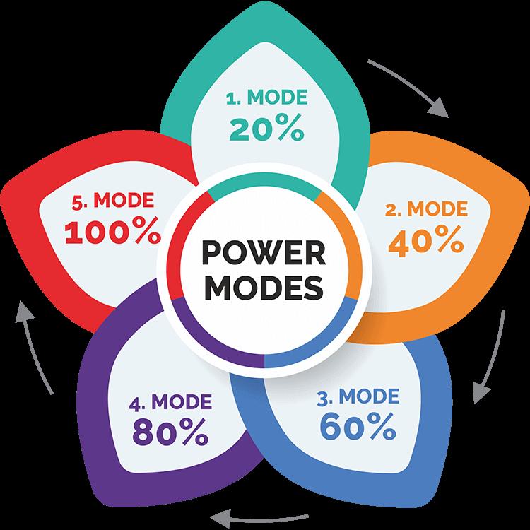 Electric Bike Power Modes